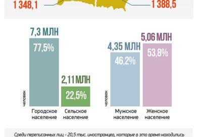 Беларусь: женщин больше чем мужчин и более 75% населения страны живёт в городах (инфографика)